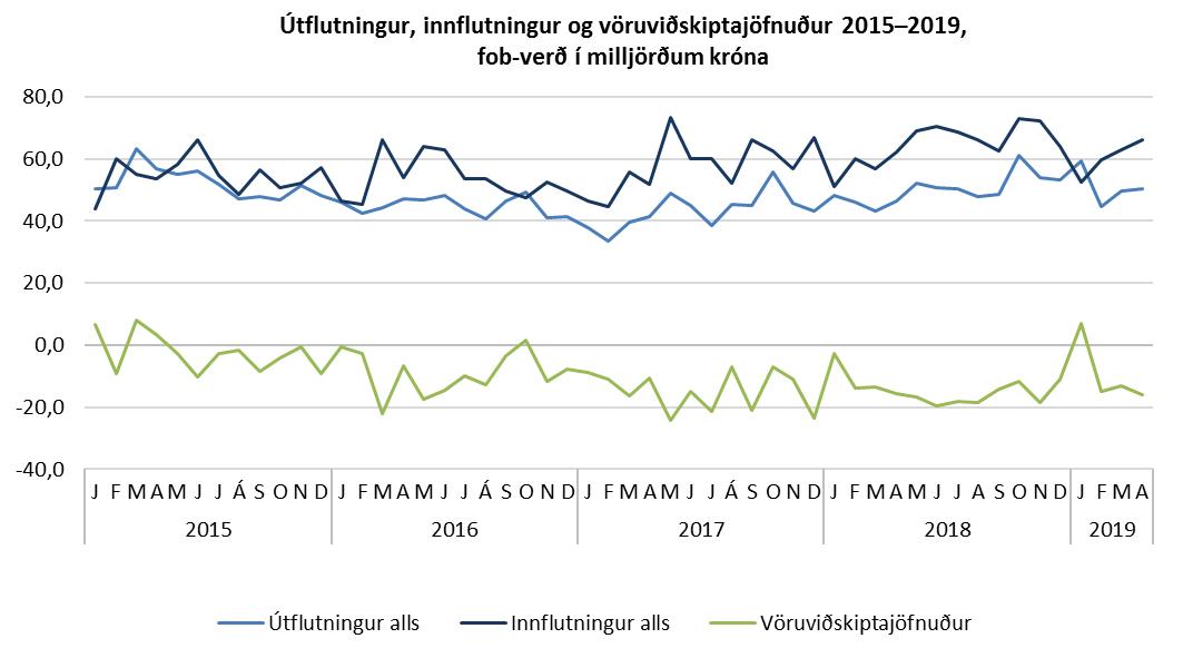 Útflutningur, innflutningur og vöruviðskiptajöfnuður 2015-2019