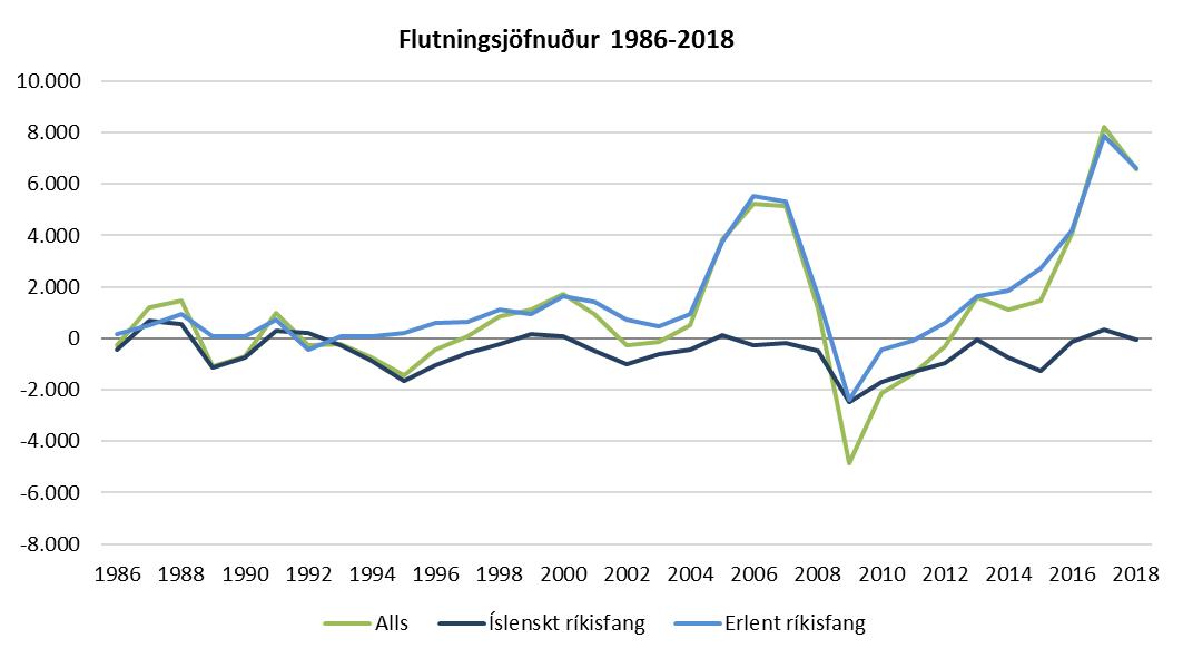 Flutningsjöfnuður 1986-2018