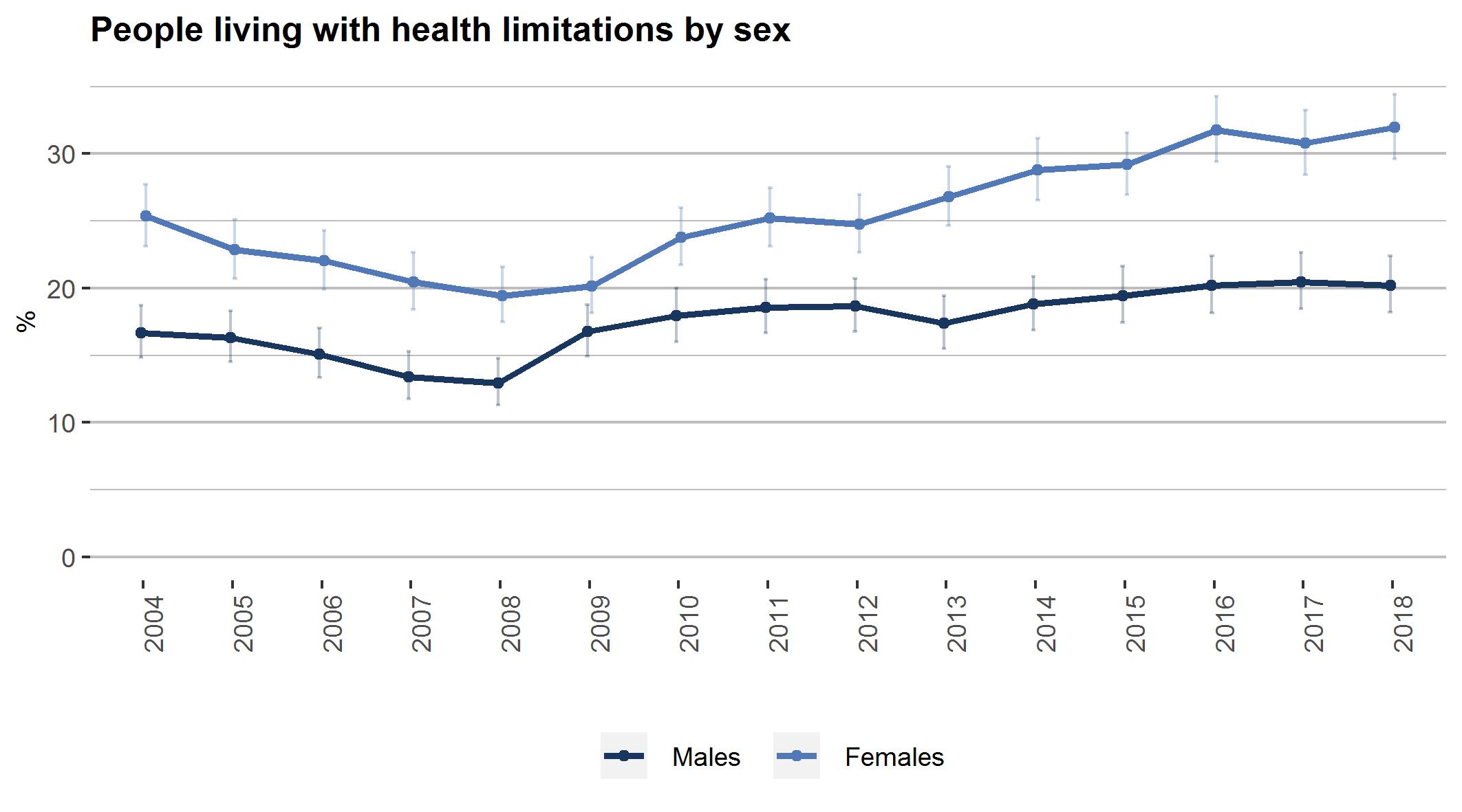 health-limitations-kyn