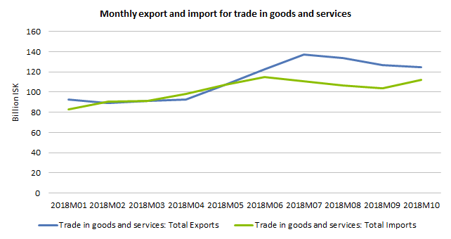 Monthly export and import for trade in goods and services