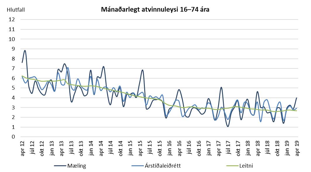 Mánaðarlegt atvinnuleysi 16–74 ára