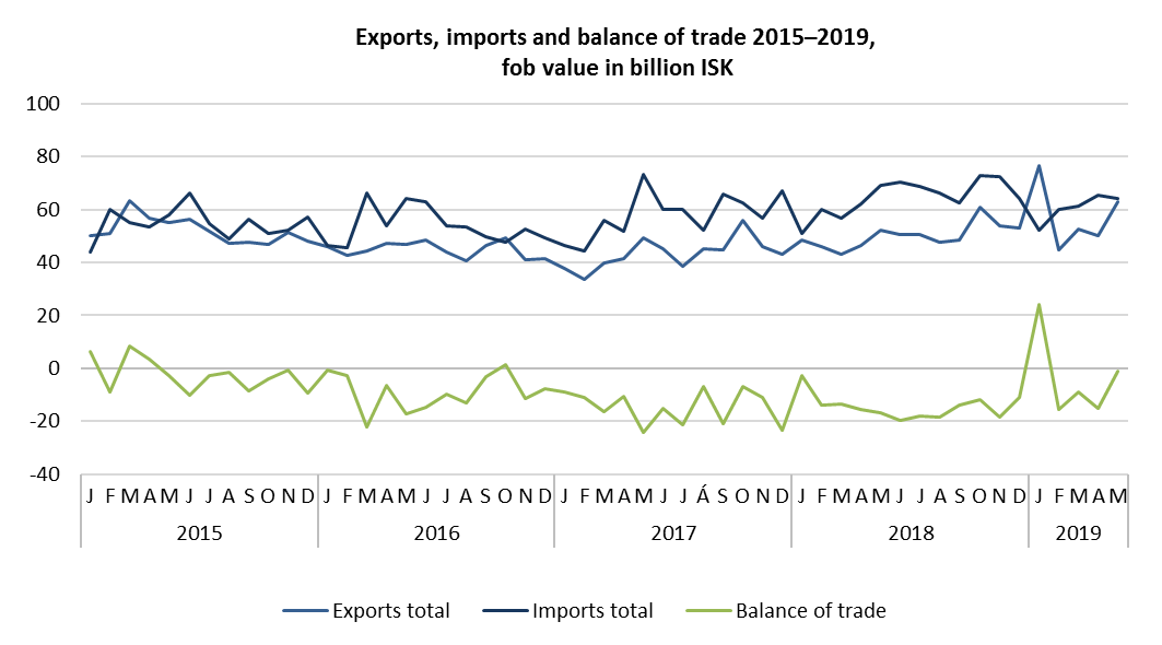 Exports, imports and balance of trade 2015–2019, fob value in billion ISK