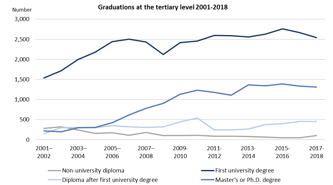 Graduations at the tertiary level 2001-2018