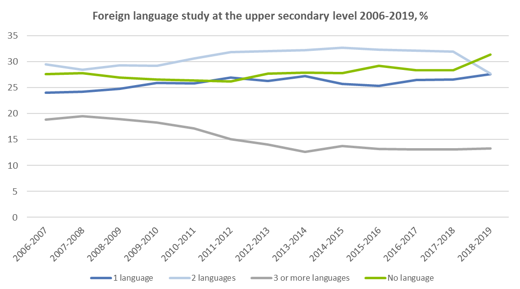 Foreign language study at the upper secondary level 2006-2019, %