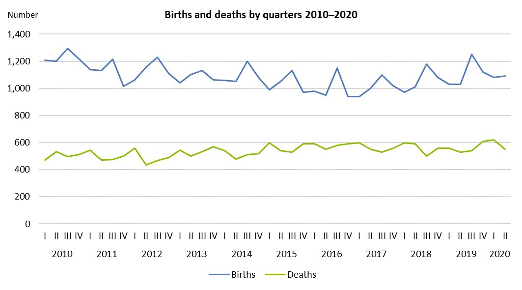 Births and deaths by quarters 2010–2020