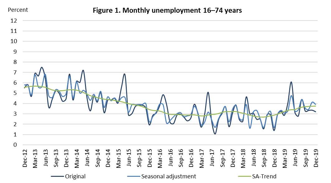 Figure 1. Monthly unemployment 16–74 years