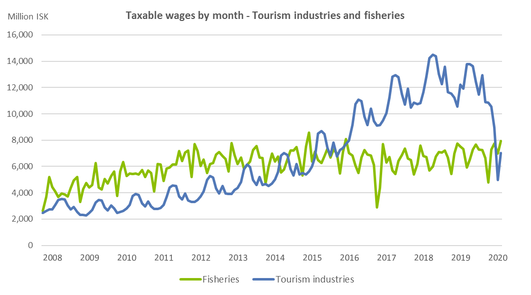Taxable wages by month - Tourism industries and fisheries