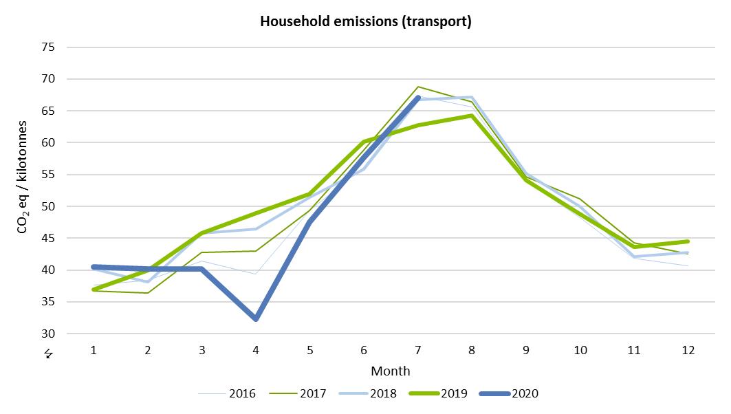 Household emissions (transport)