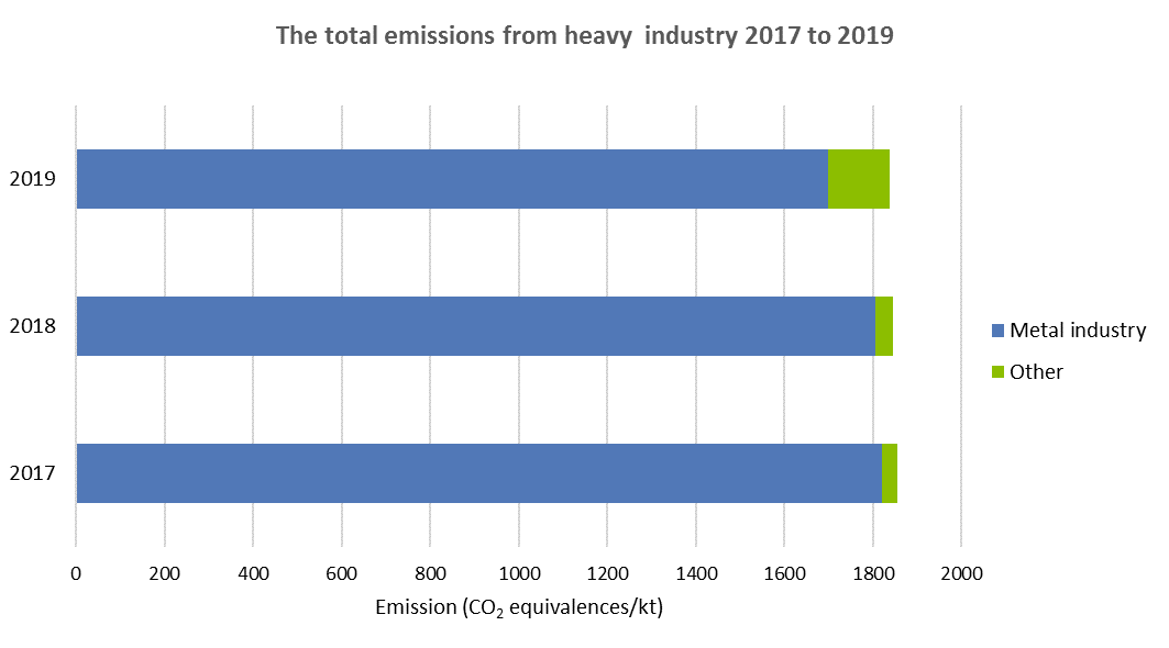 The total emissions from heavy  industry 2017 to 2019