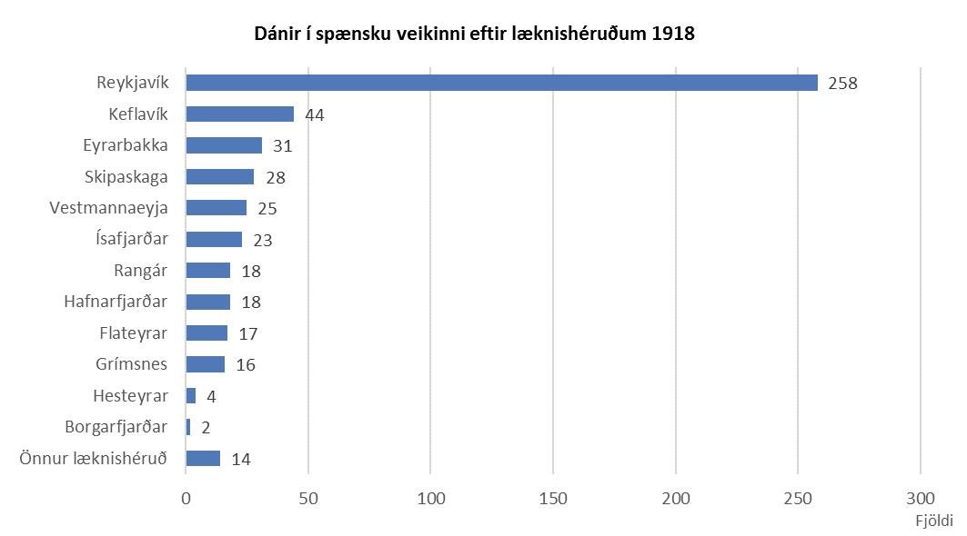 Dánir í spænsku veikinni eftir læknishéruðum 1918