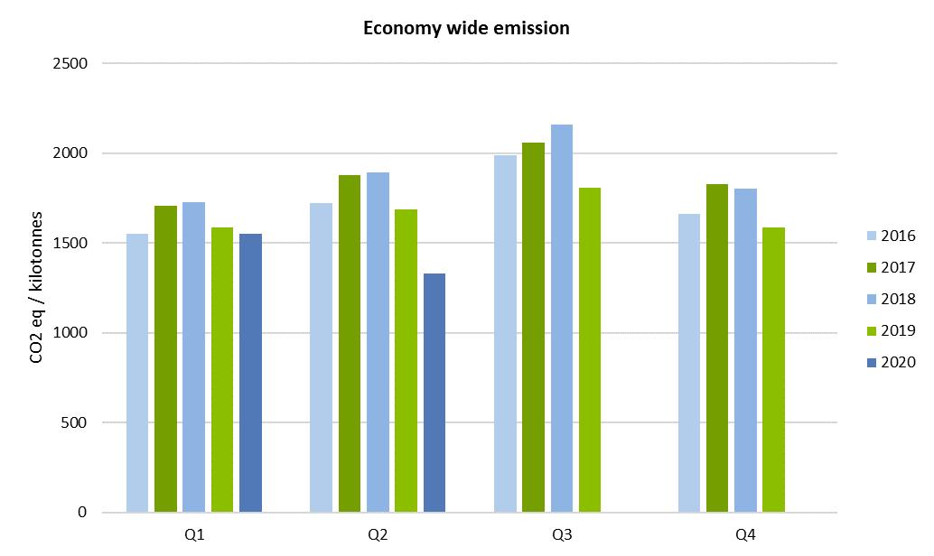 Economy wide emission