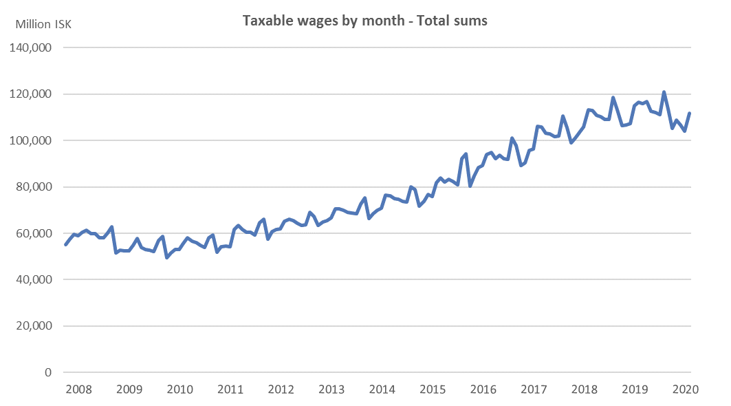 Taxable wages by month - Total sums