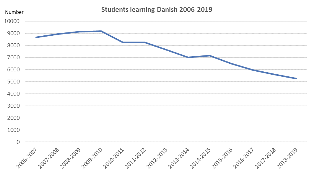 Students learning Danish 2006-2019
