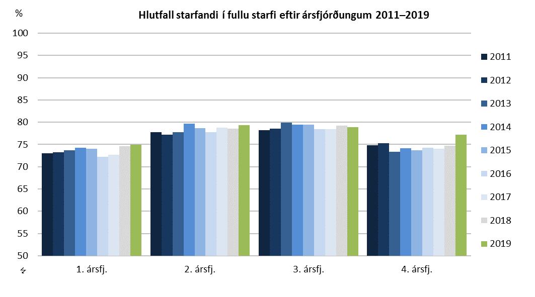 Hlutfall starfandi í fullu starfi eftir ársfjórðungum 2011–2019