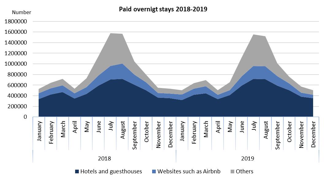 Paid overnight stays 2017-2019