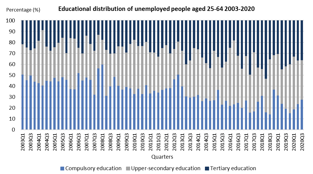 Educational distribution of unemployed people aged 25-64 2003-2020