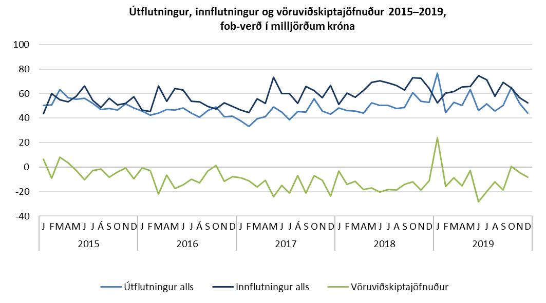Útflutningur, innflutningur og vöruviðskiptajöfnuður 2015–2019, fob-verð í milljörðum króna