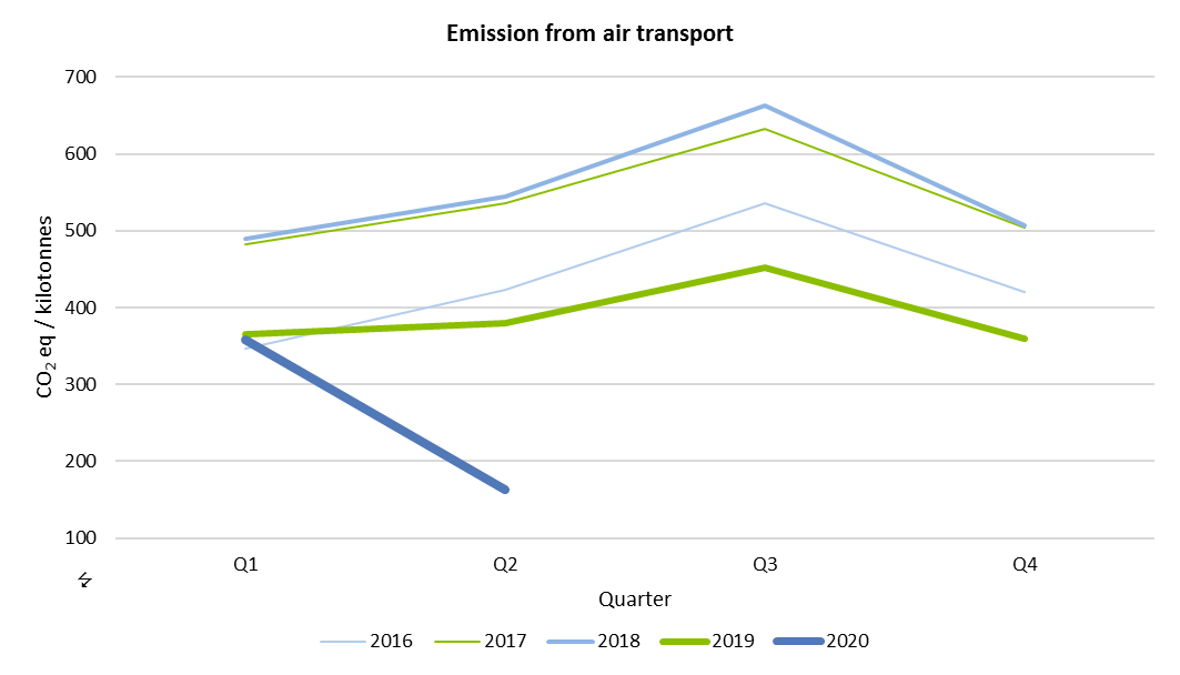 Emission from air transport