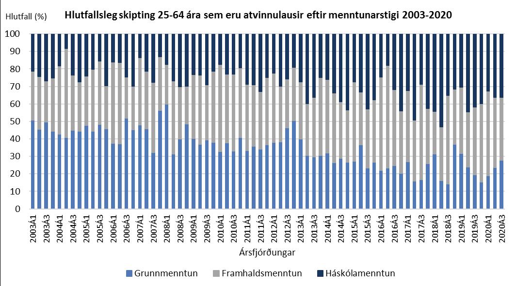 Hlutfallsleg skipting 25-64 ára sem eru atvinnulausir eftir menntunarstigi 2003-2020