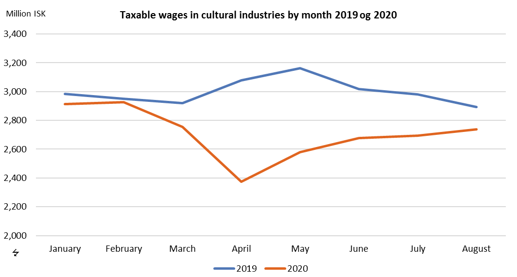 Taxable wages in cultural industries by month 2019 og 2020