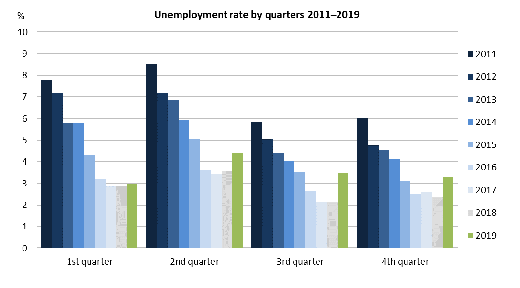 Unemployment rate by quarters 2011–2019