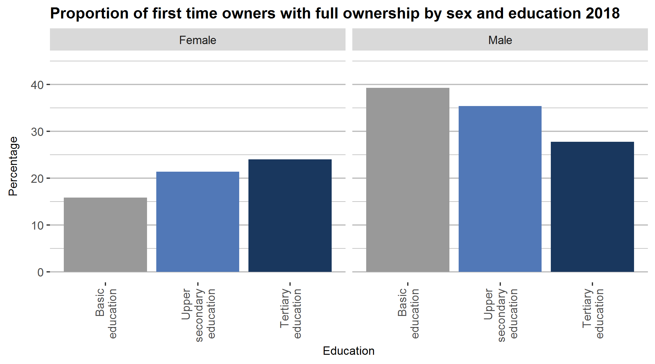 First time owners by education