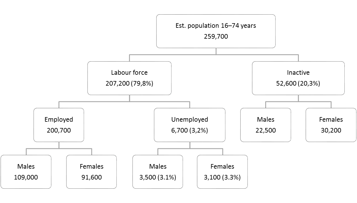 Flow Chart — Labour force 16–74 years — December 2019 unadjusted measures.