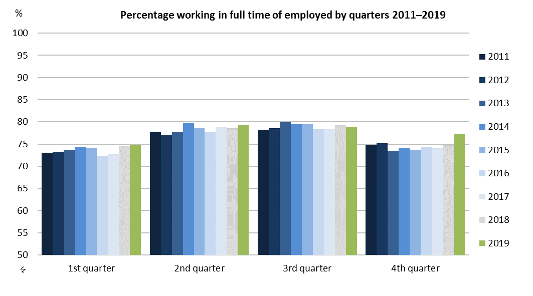 Percentage working in full time of employed by quarters 2011–2019