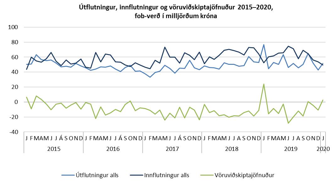 Útflutningur, innflutningur og vöruviðskiptajöfnuður 2015–2020, fob-verð í milljörðum króna