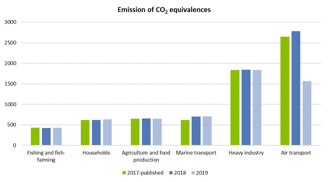 Emission of CO2 equivalences