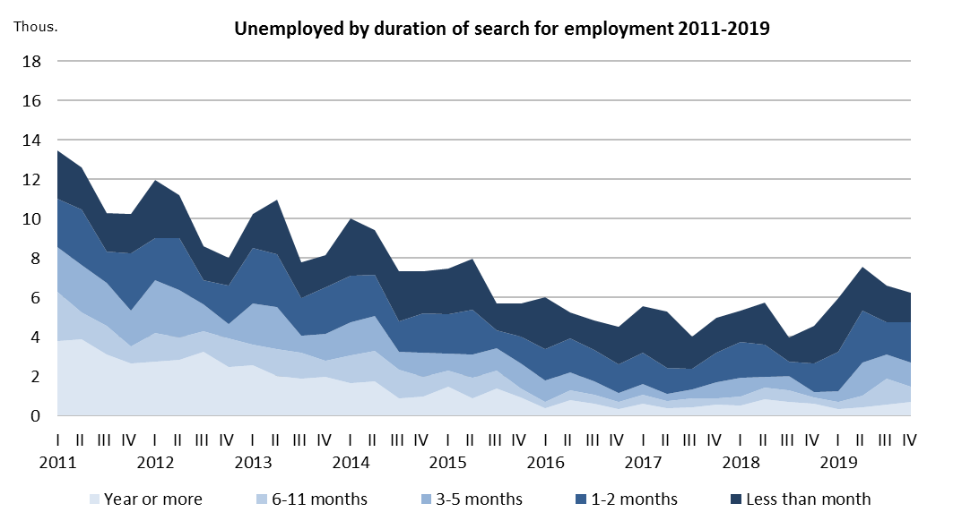 Unemployed by duration of search for employment 2011-2019