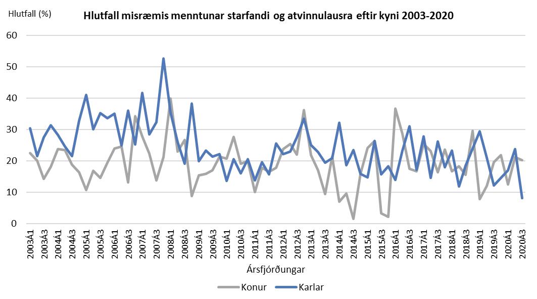 Hlutfall misræmis menntunar starfandi og atvinnulausra 2003-2020
