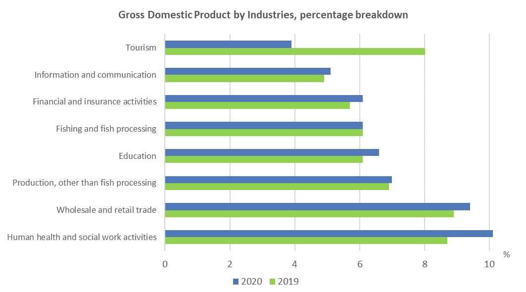 Gross Domestic Product by Industries, percentage breakdown