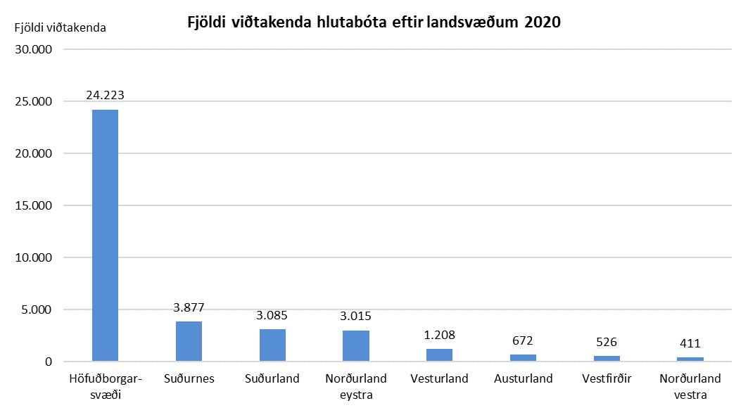 Fjöldi viðtakenda hlutabóta eftir landsvæðum 2020