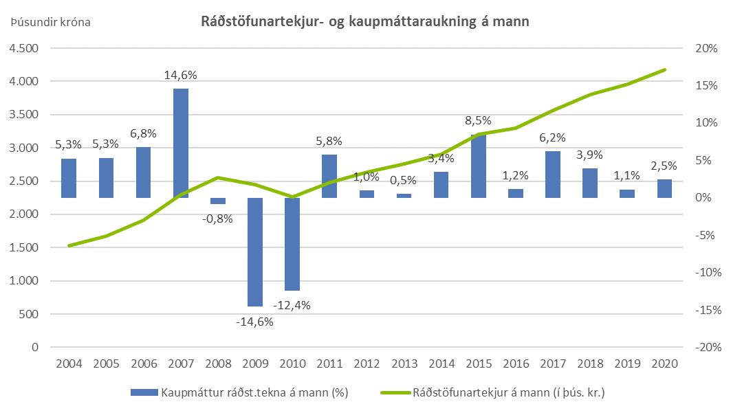 Ráðstöfunartekjur- og kaupmáttaraukning á mann