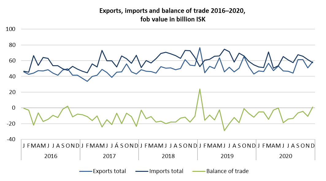 Exports, imports and balance of trade 2016–2020, fob value in billion ISK