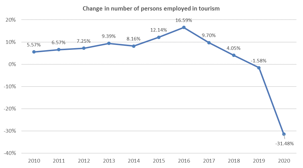 Change in number of persons employed in tourism