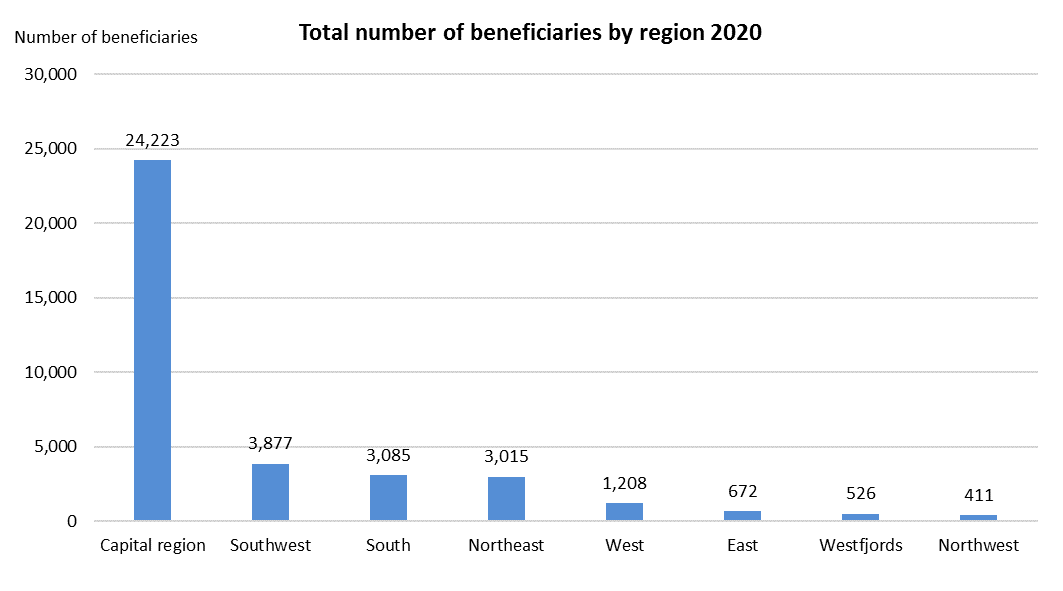 Total number of beneficiaries by region 2020