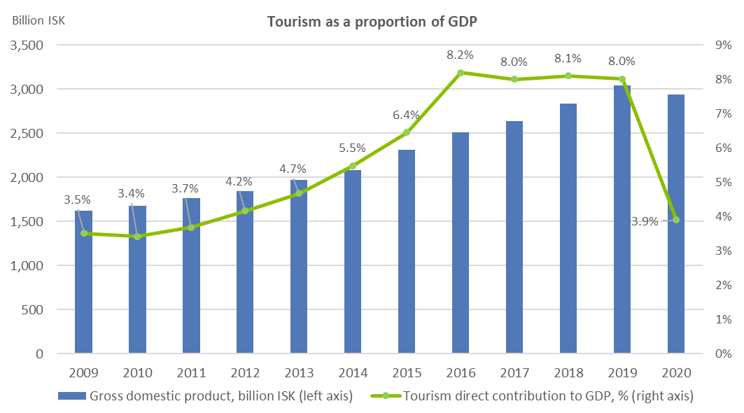 Tourism as a proportion of GDP