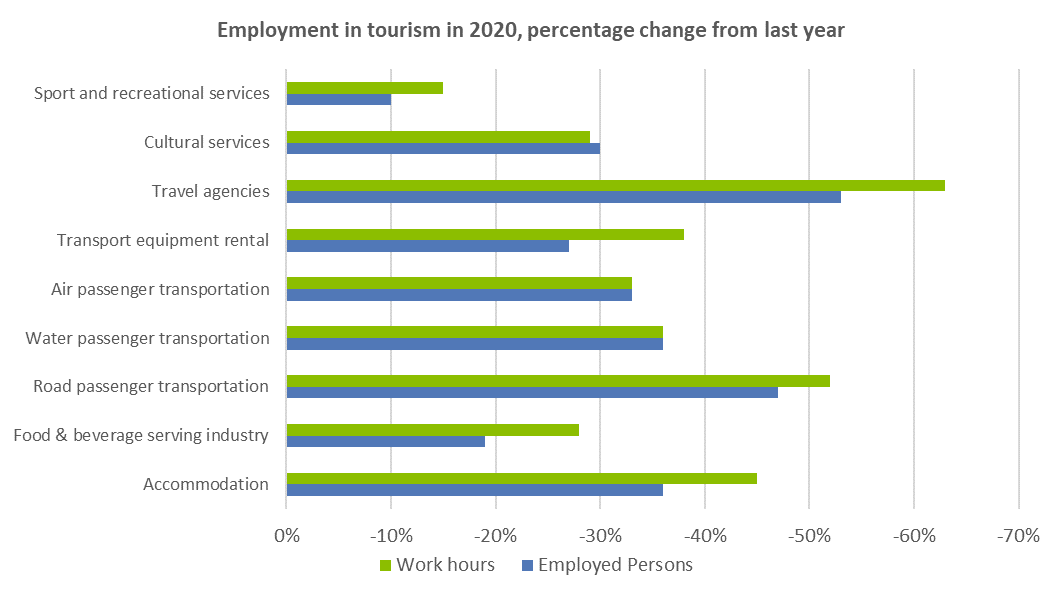 Employment in tourism in 2020, percentage change from last year