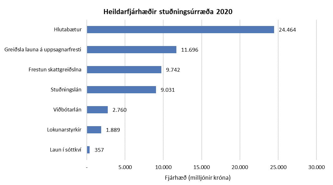 Heildarfjárhæðir stuðningsúrræða 2020