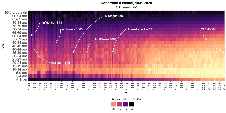 Dánartíðni á Íslandi 1841-2020