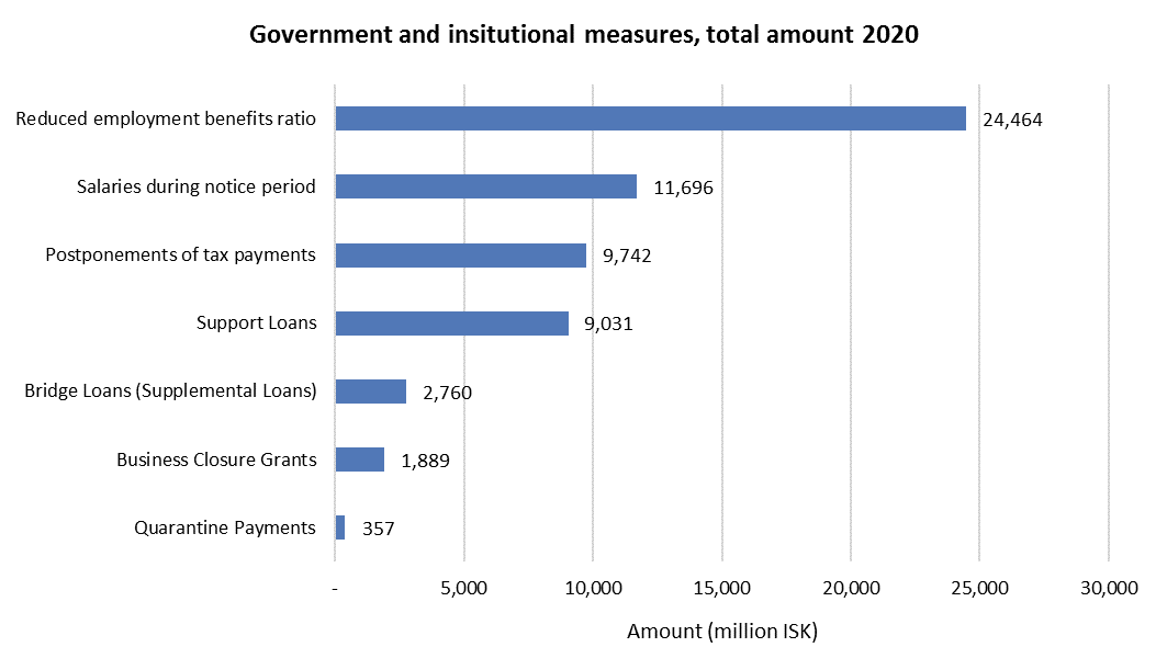 Government and institutional measures, total amount