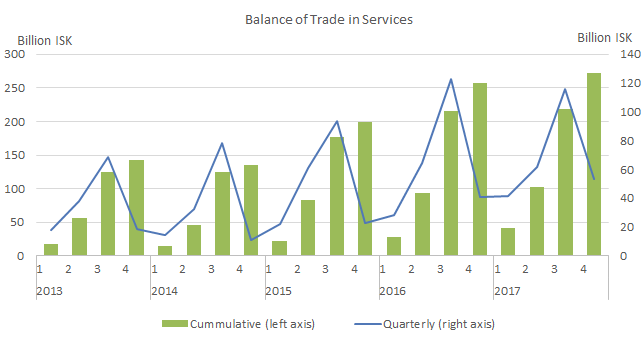 External trade in services, 1st quarter 2018, preliminary