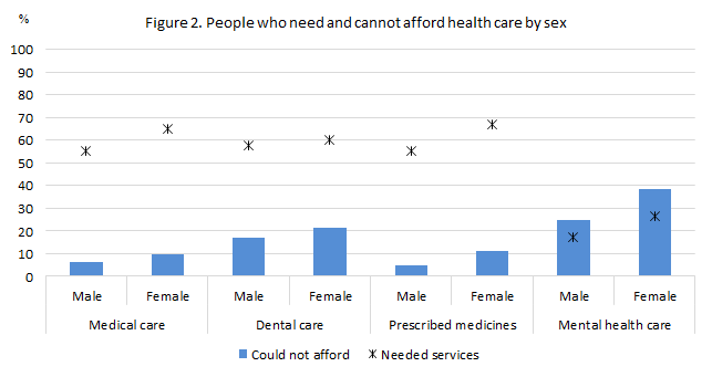 European Health Interview Survey 2015 Access To Health Care
