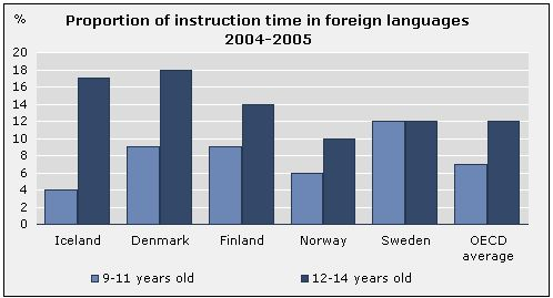 Foreign language study in compulsory and upper secondary schools