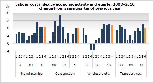 Labour cost index in 4th quarter 2010 - Statistics Iceland